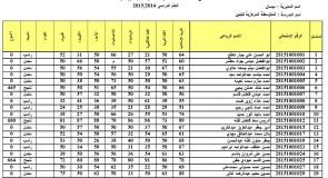 نتائج امتحانات الثالث المتوسط في ميسان 2015