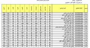 نتائج الثالث المتوسط في ذي قار الناصرية 2015
