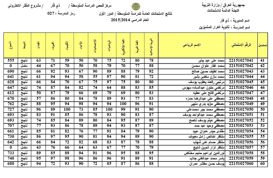 نتائج امتحانات الصف الثالث المتوسط في ذي قار