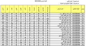 نتائج الثالث متوسط الكرخ الاولى 2015