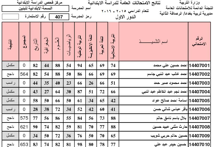 نتائج الصف السادس الابتدائي 2016 الدور الاول السومرية نيوز
