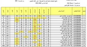 نتائج الصف الثالث المتوسط الدور الثالث الرصافة الثالثة 2015