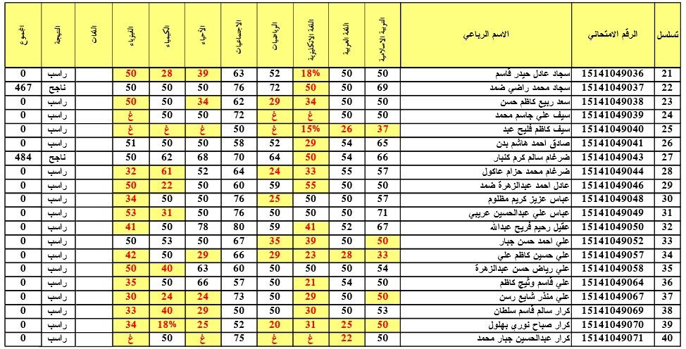نتائج الدور 3 في الرصافة 3 لعام 2015
