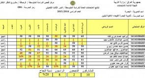 نتائج امتحانات الثالث المتوسط الدور الثالث 2015 محافظة البصرة