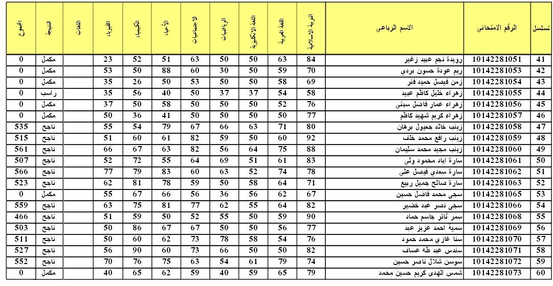 نتائج الدور التمهيدي 2016 للصف الثالث