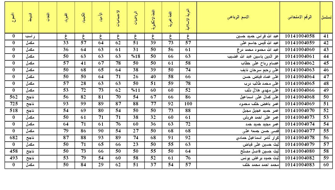 نتائج امتحانات الثالث المتوسط التمهيدي 2016