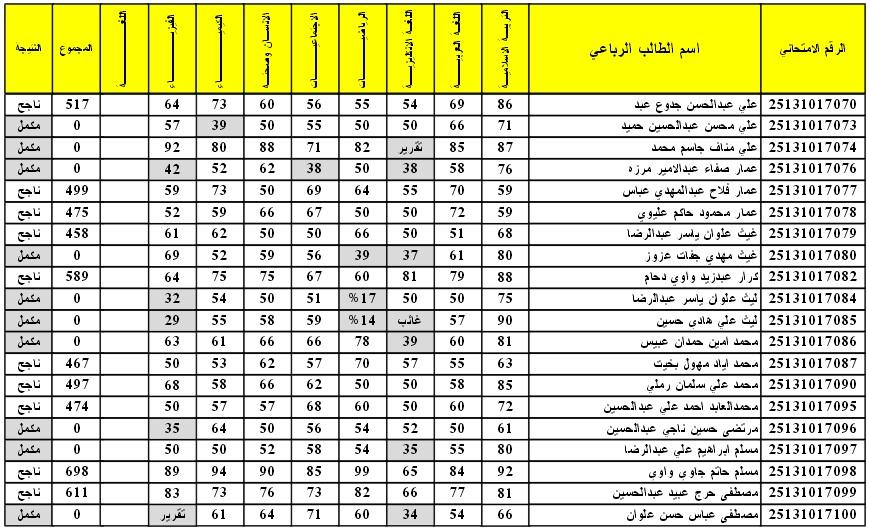 نتائج الامتحانات الوازرية للثالث المتوسط 2016 الدور الاول