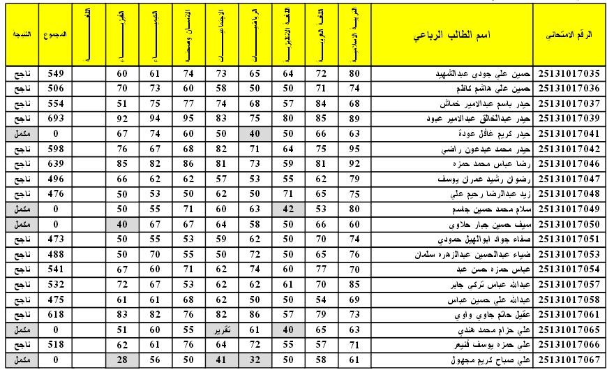 نتائج الثالث متوسط الدور الاول 2016 في العراق