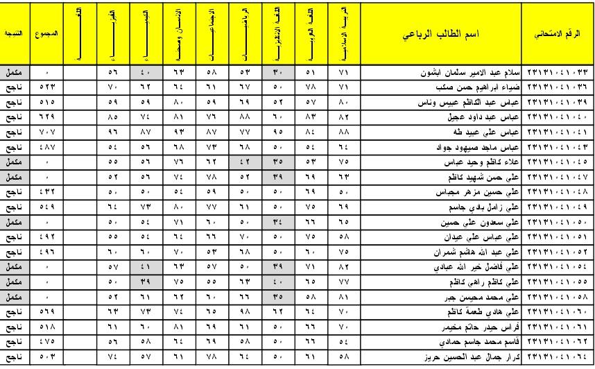 نتائج الدور الاول الثالث 2016