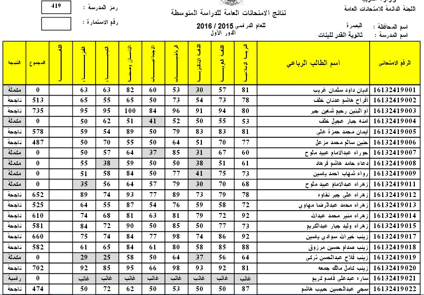 نتائج محافظة البصرة للثالث المتوسط 2016