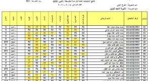 نتائج امتحانات الصف الثالث متوسط الدور الثالث 2016