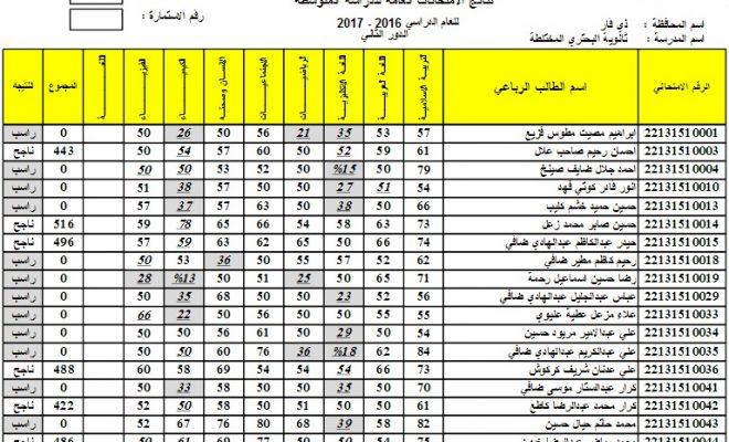 نتائج الثالث المتوسط الدور الثاني 2017 الناصرية