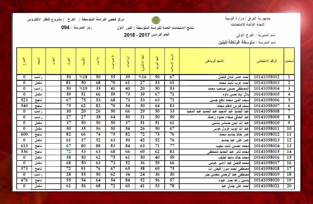نتائج الثالث متوسط 2018 كل مدارس العراق