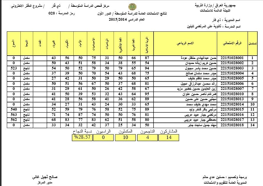 ثانوية علي المرتضى في ذي قار الدور الاول 2015
