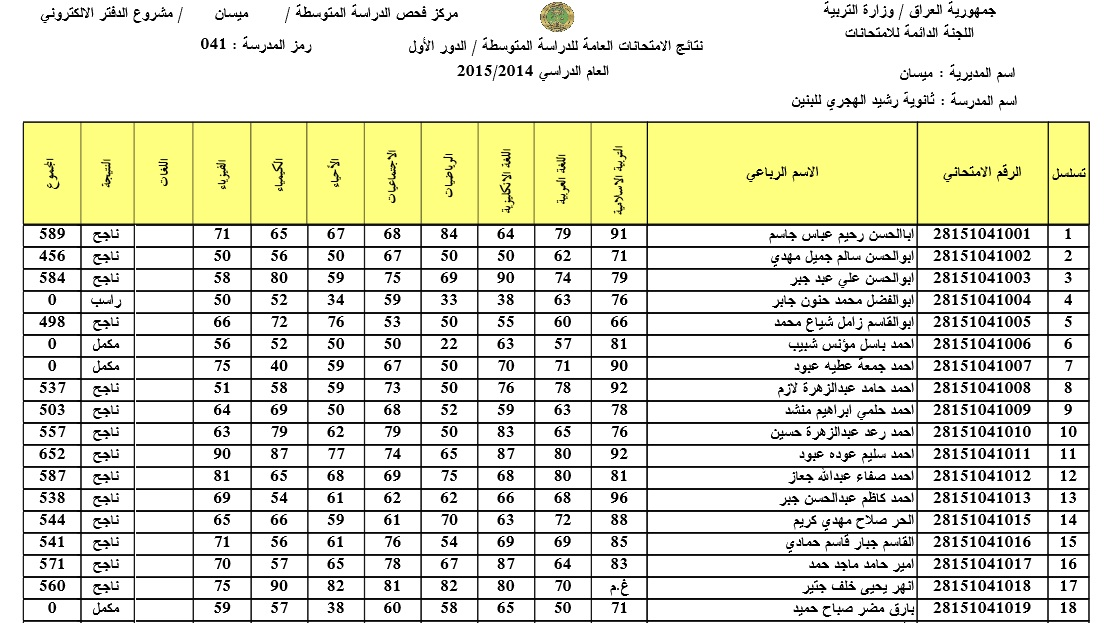 نتائج الصف الثالث المتوسط ثانوية رشيد الهجري في ميسان 2015