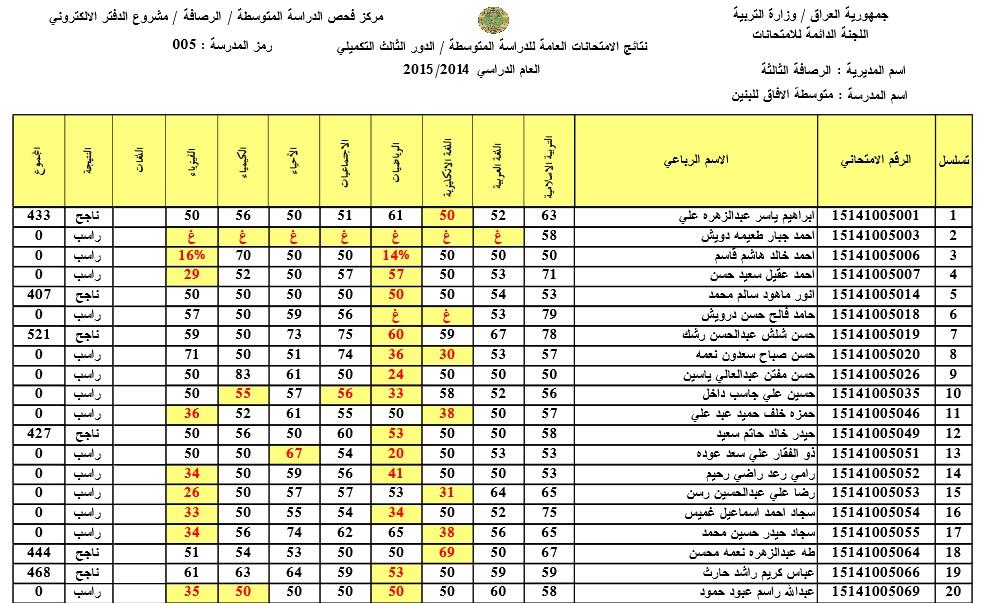 نتائج الدور الثالث في محافظة بغداد الرصافة الثالثة 2015