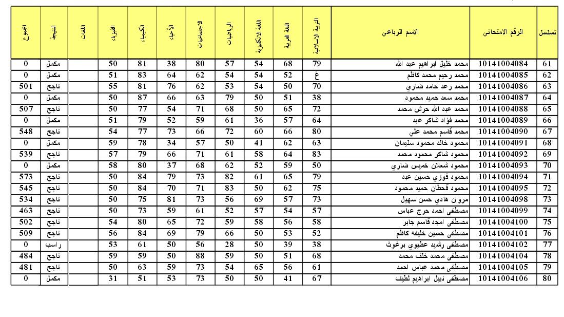 نتائج امتحانات التمهيدي الثالث المتوسط 2016