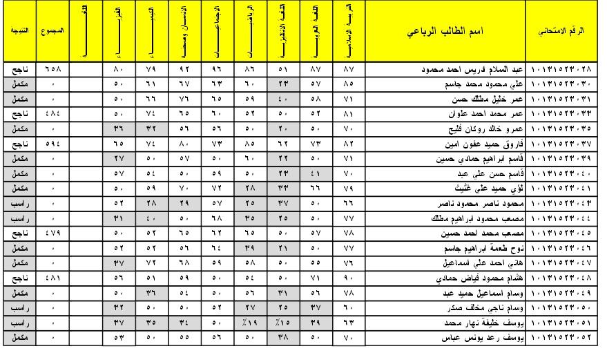 نتائج الثالث المتوسط الدور الاول 2016