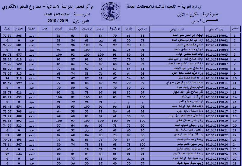 التربوية العراقية نتائج السادس الاعدادي 2016