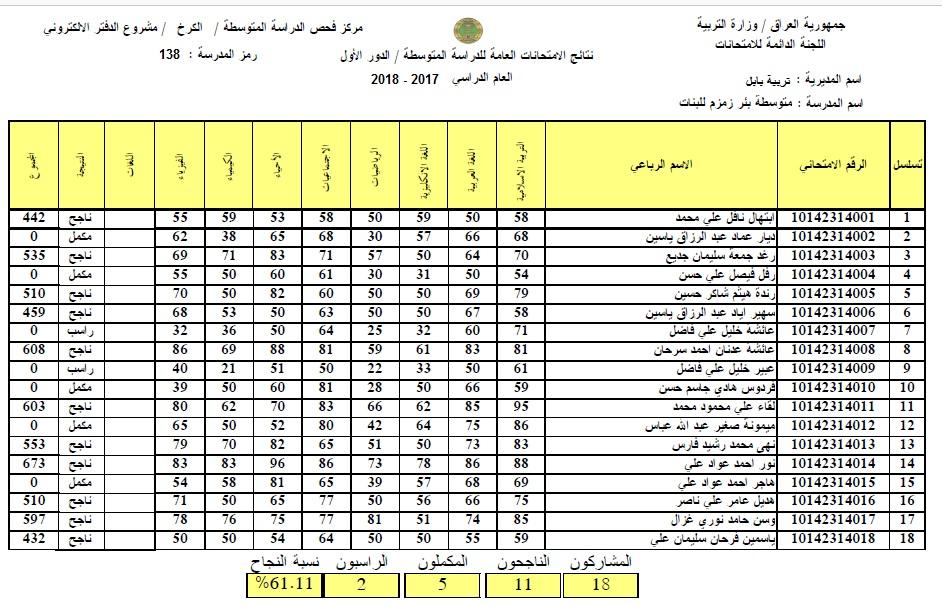 نتائج امتحانات الثالث المتوسط في بابل 2018