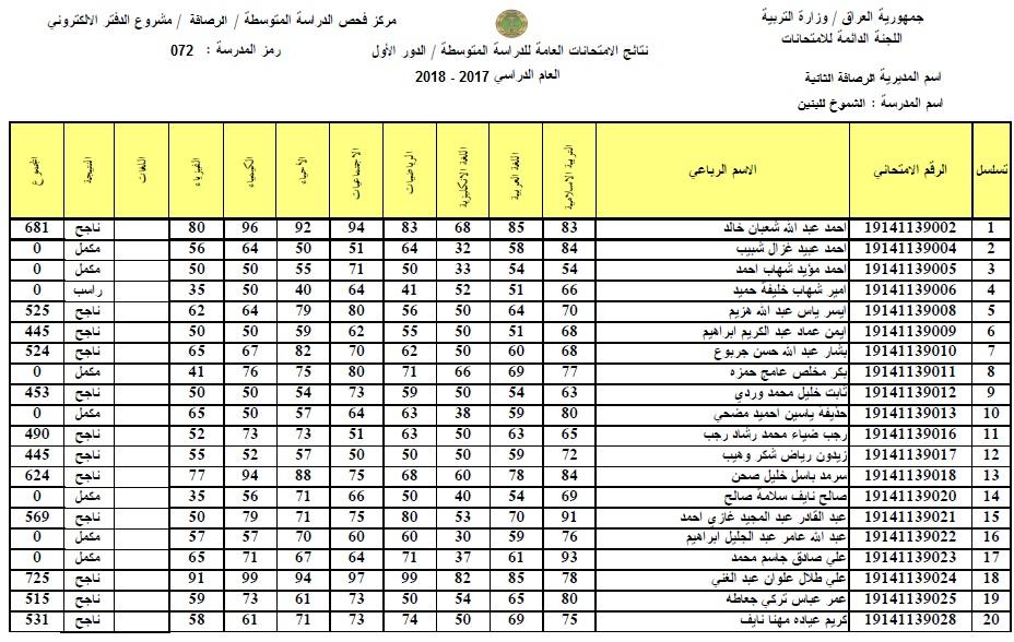 نتائج الثالث المتوسط 2018 في بغداد